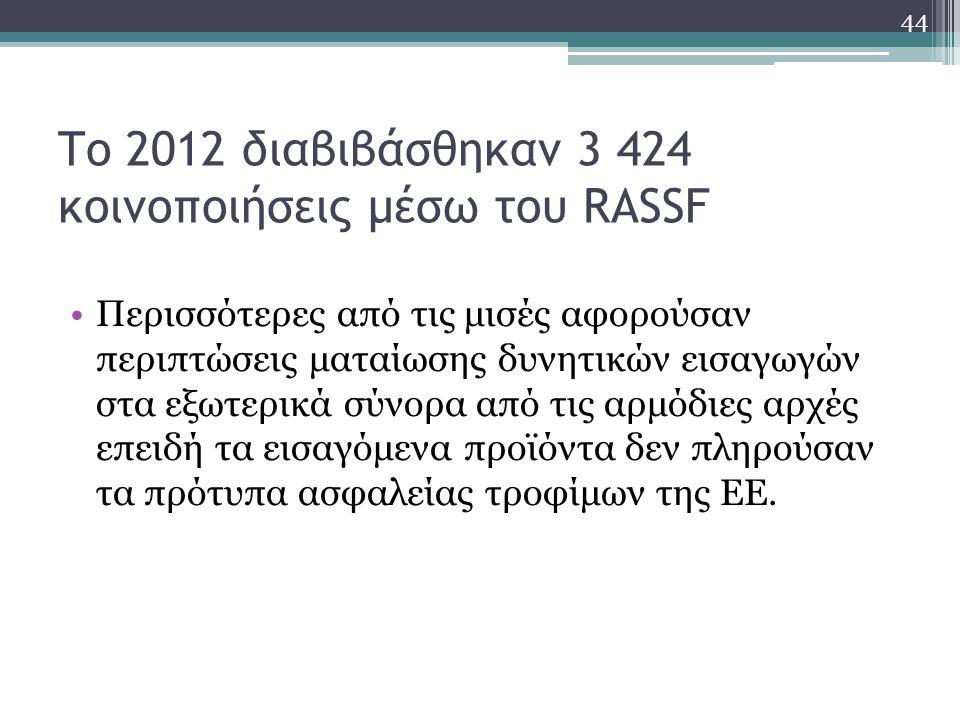 Το 2012 διαβιβάσθηκαν 3 424 κοινοποιήσεις μέσω του RASSF Περισσότερες από τις μισές αφορούσαν περιπτώσεις ματαίωσης δυνητικών εισαγωγών στα εξωτερικά