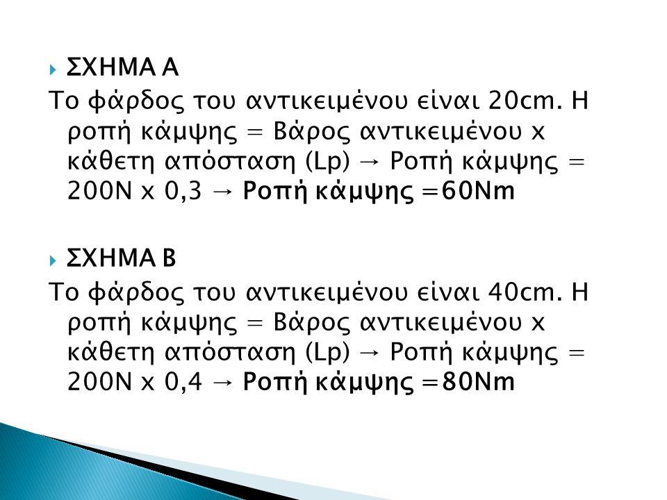  ΣΧΗΜΑ Α Το φάρδος του αντικειμένου είναι 20cm. Η ροπή κάμψης = Βάρος αντικειμένου x κάθετη απόσταση (Lp) → Ροπή κάμψης = 200Ν x 0,3 → Ροπή κάμψης =6