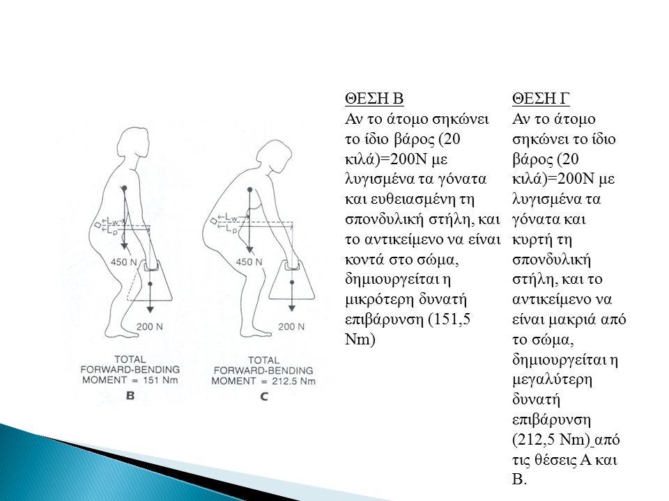 ΘΕΣΗ Β Αν το άτομο σηκώνει το ίδιο βάρος (20 κιλά)=200Ν με λυγισμένα τα γόνατα και ευθειασμένη τη σπονδυλική στήλη, και το αντικείμενο να είναι κοντά