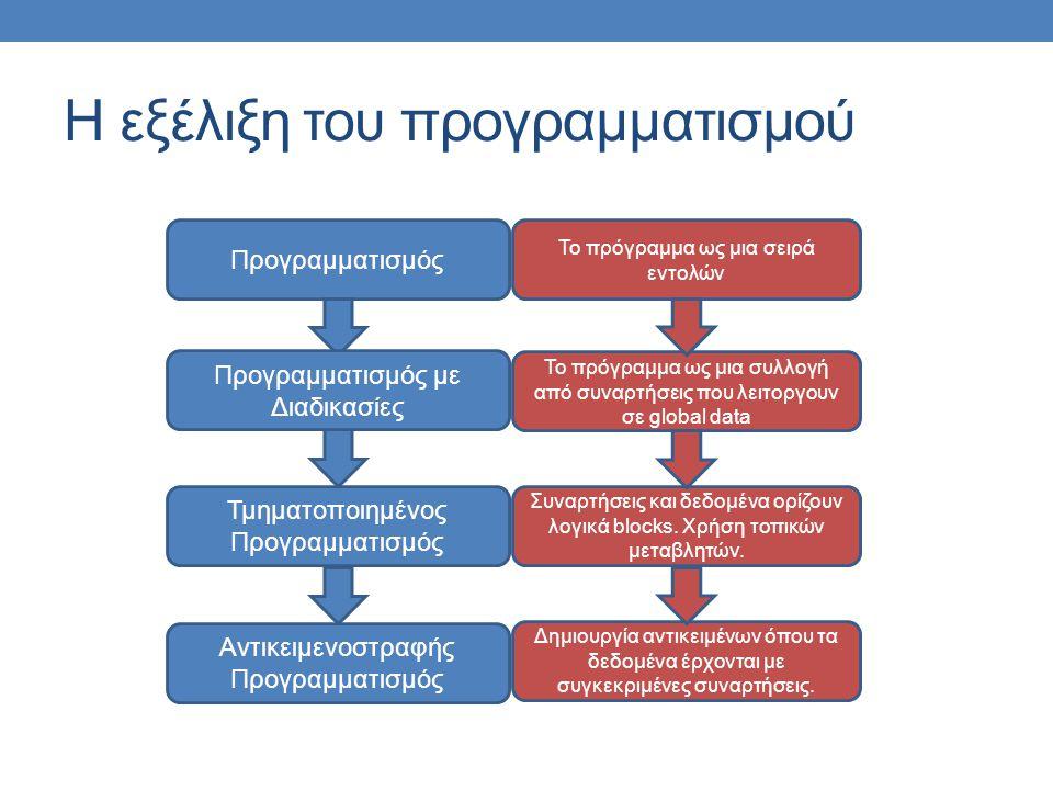 Η εξέλιξη του προγραμματισμού Προγραμματισμός Τμηματοποιημένος Προγραμματισμός Προγραμματισμός με Διαδικασίες Αντικειμενοστραφής Προγραμματισμός Το πρόγραμμα ως μια σειρά εντολών Το πρόγραμμα ως μια συλλογή από συναρτήσεις που λειτοργουν σε global data Συναρτήσεις και δεδομένα ορίζουν λογικά blocks.