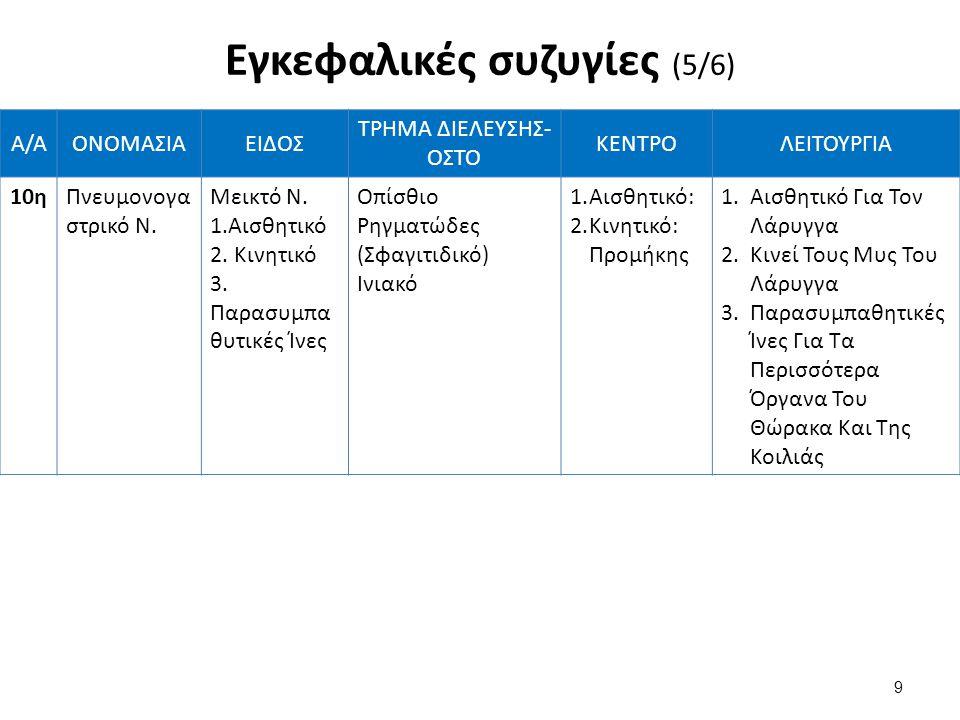 Α/ΑΟΝΟΜΑΣΙΑΕΙΔΟΣ ΤΡΗΜΑ ΔΙΕΛΕΥΣΗΣ- ΟΣΤΟ ΚΕΝΤΡΟΛΕΙΤΟΥΡΓΙΑ 10ηΠνευμονογα στρικό Ν. Μεικτό Ν. 1.Αισθητικό 2. Κινητικό 3. Παρασυμπα θυτικές Ίνες Οπίσθιο Ρη