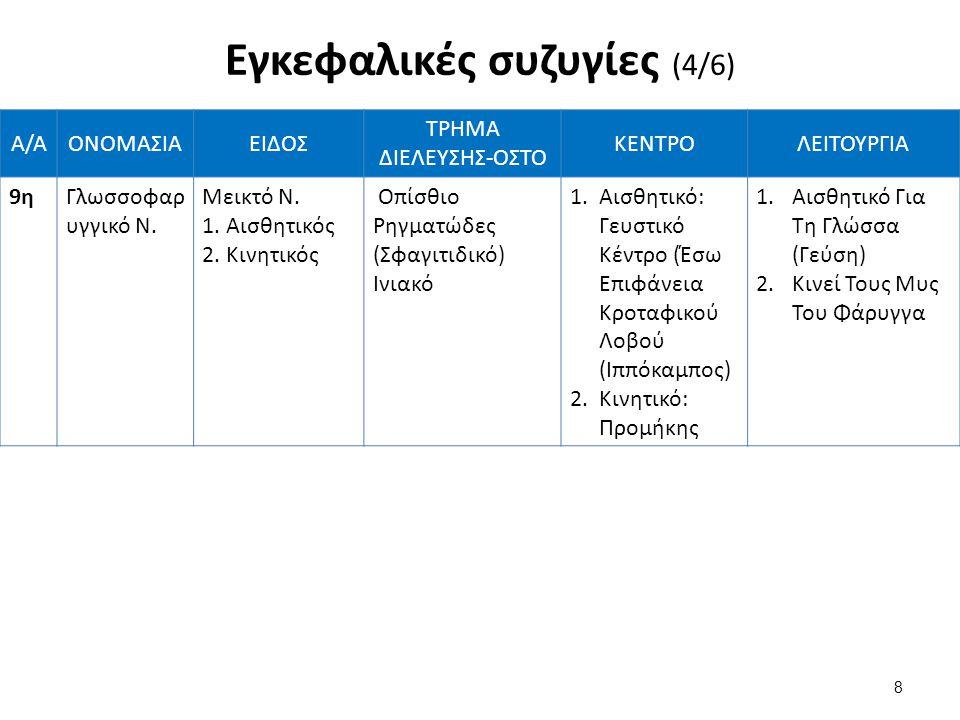 Α/ΑΟΝΟΜΑΣΙΑΕΙΔΟΣ ΤΡΗΜΑ ΔΙΕΛΕΥΣΗΣ-ΟΣΤΟ ΚΕΝΤΡΟΛΕΙΤΟΥΡΓΙΑ 9ηΓλωσσοφαρ υγγικό Ν. Μεικτό Ν. 1. Αισθητικός 2. Κινητικός Οπίσθιο Ρηγματώδες (Σφαγιτιδικό) Ινι