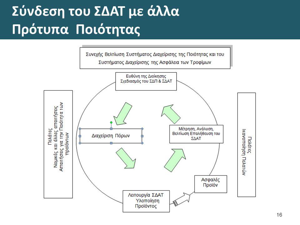 Σύνδεση του ΣΔΑΤ με άλλα Πρότυπα Ποιότητας 16
