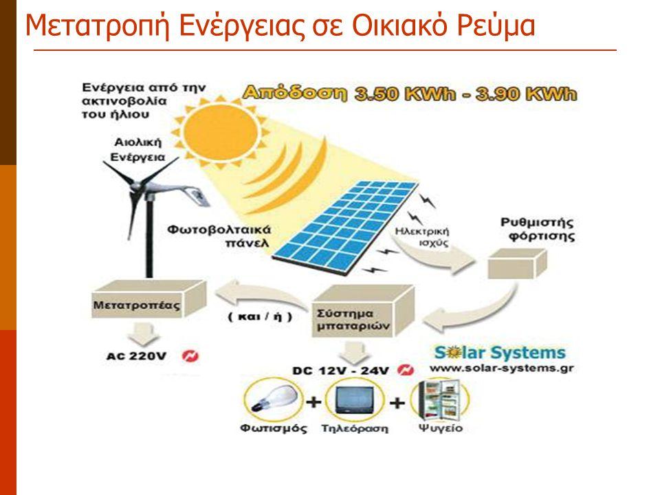 Μετατροπή Ενέργειας σε Οικιακό Ρεύμα