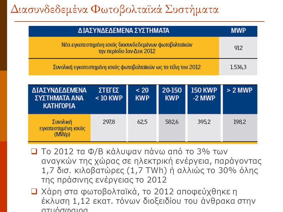  Το 2012 τα Φ/Β κάλυψαν πάνω από το 3% των αναγκών της χώρας σε ηλεκτρική ενέργεια, παράγοντας 1,7 δισ. κιλοβατώρες (1,7 TWh) ή αλλιώς το 30% όλης τη