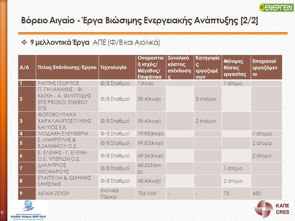 Βόρειο Αιγαίο - Έργα Βιώσιμης Ενεργειακής Ανάπτυξης [2/2] Α/ΑΤίτλος Επένδυσης-ΈργουΤεχνολογία Ονομαστικ ή ισχύς/ Μέγεθος/ Επιφάνεια Συνολικό κόστος επ