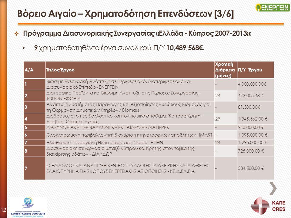  Πρόγραμμα Διασυνοριακής Συνεργασίας «Ελλάδα - Κύπρος 2007-2013»: 9 χρηματοδοτηθέντα έργα συνολικού Π/Υ 10,489,568€. Βόρειο Αιγαίο – Χρηματοδότηση Επ