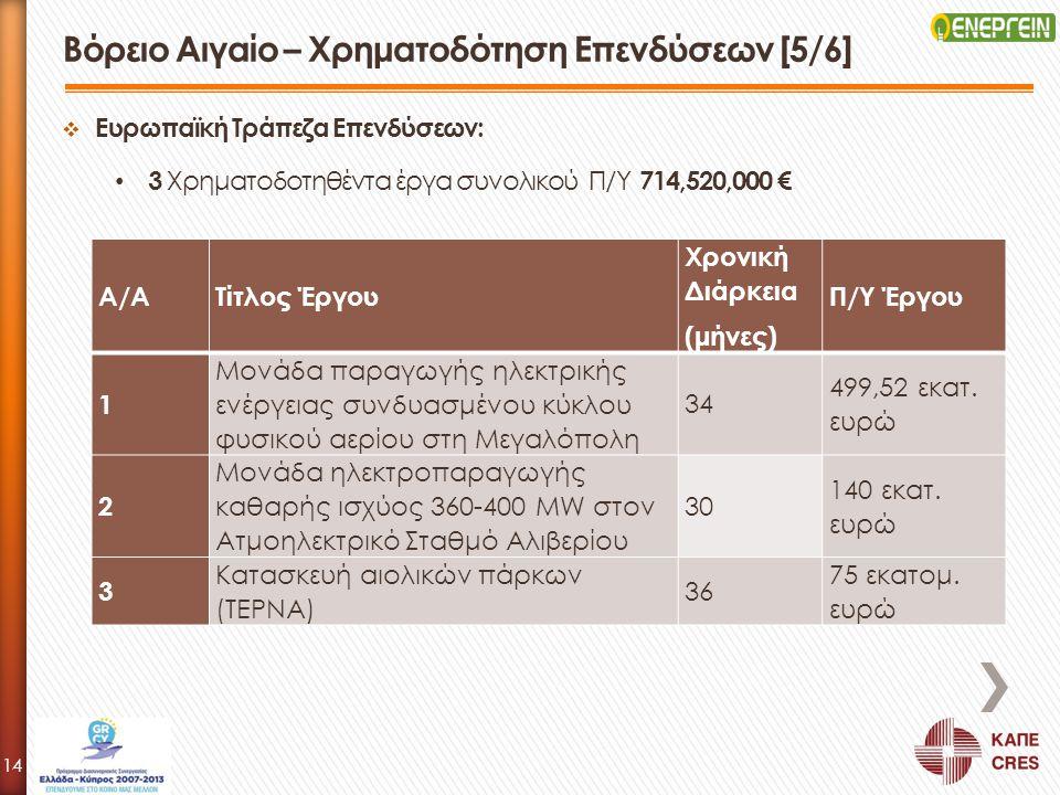  Ευρωπαϊκή Τράπεζα Επενδύσεων: 3 Χρηματοδοτηθέντα έργα συνολικού Π/Υ 714,520,000 € Βόρειο Αιγαίο – Χρηματοδότηση Επενδύσεων [5/6] Α/ΑΤίτλος Έργου Χρο