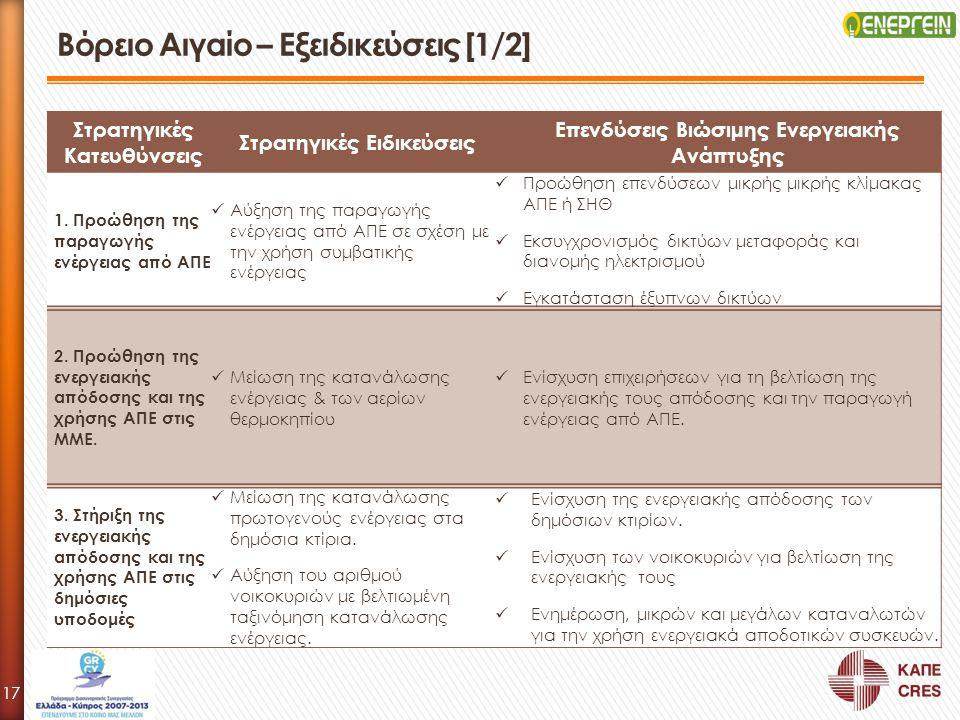 Στρατηγικές Κατευθύνσεις Στρατηγικές Ειδικεύσεις Επενδύσεις Βιώσιμης Ενεργειακής Ανάπτυξης 1. Προώθηση της παραγωγής ενέργειας από ΑΠΕ Αύξηση της παρα