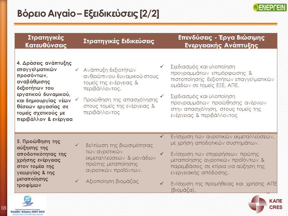 Στρατηγικές Κατευθύνσεις Στρατηγικές Ειδικεύσεις Επενδύσεις - Έργα Βιώσιμης Ενεργειακής Ανάπτυξης 4. Δράσεις ανάπτυξης επαγγελματικών προσόντων, αναβά