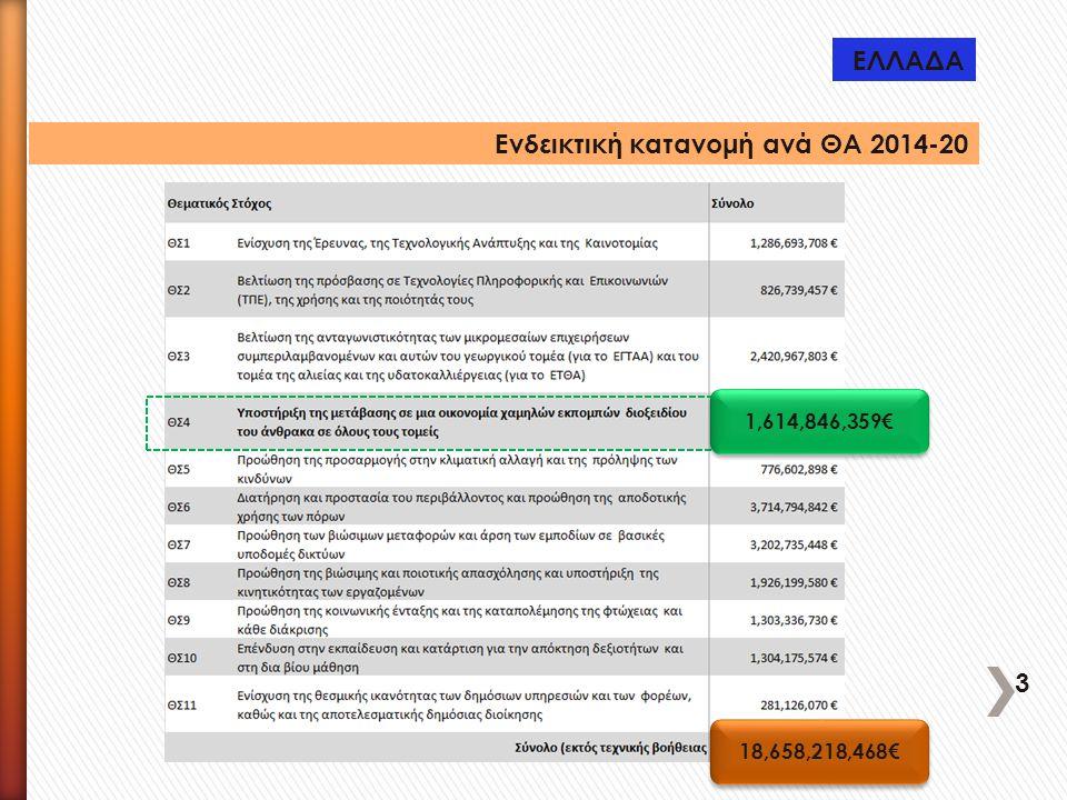 Ενδεικτική κατανομή ανά ΘΑ 2014-20 1,614,846,359€ 18,658,218,468€ ΕΛΛΑΔΑ 3