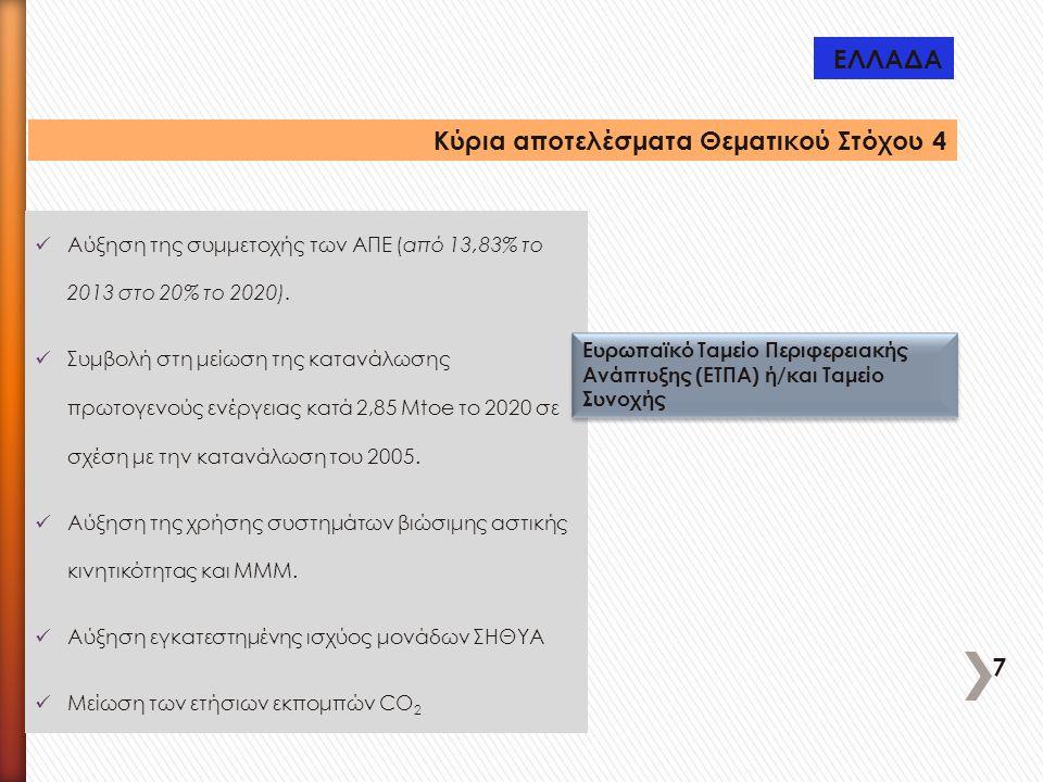 Κύρια αποτελέσματα Θεματικού Στόχου 4 Αύξηση της συμμετοχής των ΑΠΕ (από 13,83% το 2013 στο 20% το 2020). Συμβολή στη μείωση της κατανάλωσης πρωτογενο