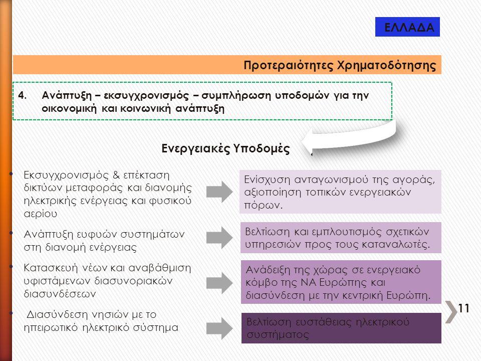 Προτεραιότητες Χρηματοδότησης 4.Ανάπτυξη – εκσυγχρονισμός – συμπλήρωση υποδομών για την οικονομική και κοινωνική ανάπτυξη Εκσυγχρονισμός & επέκταση δι