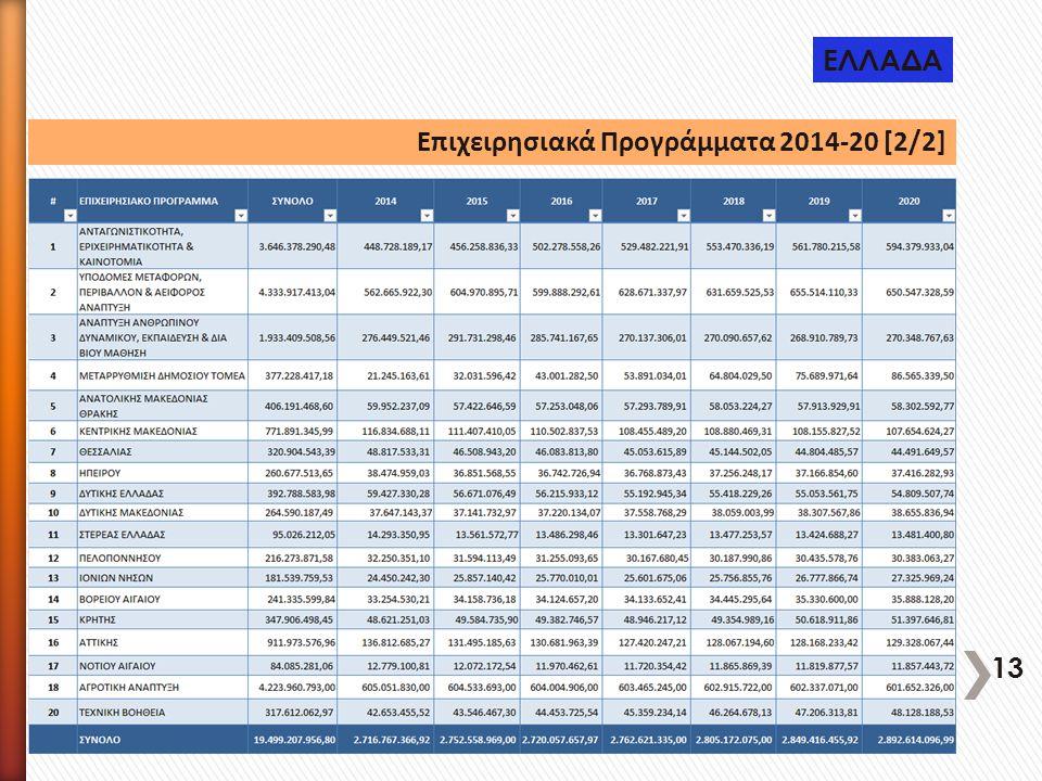 Επιχειρησιακά Προγράμματα 2014-20 [2/2] ΕΛΛΑΔΑ 13