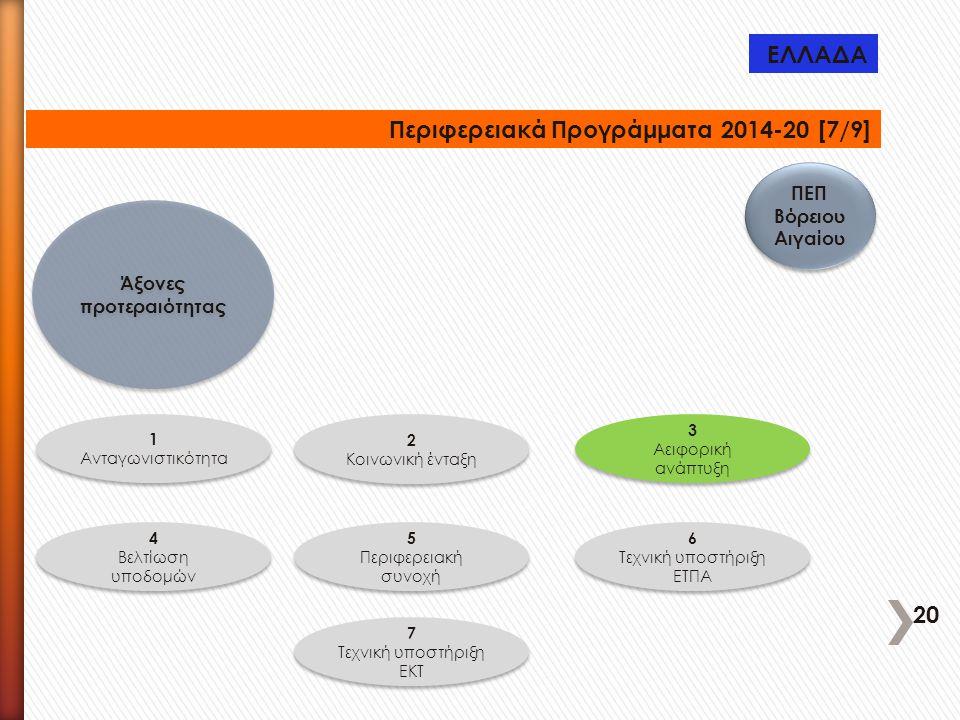 ΠΕΠ Βόρειου Αιγαίου Άξονες προτεραιότητας 1 Ανταγωνιστικότητα 1 Ανταγωνιστικότητα 3 Αειφορική ανάπτυξη 3 Αειφορική ανάπτυξη 4 Βελτίωση υποδομών 4 Βελτ