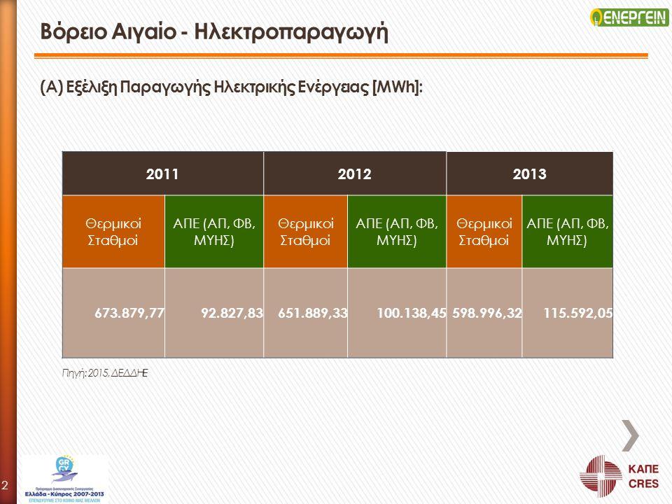Βόρειο Αιγαίο - Ηλεκτροπαραγωγή 201120122013 Θερμικοί Σταθμοί ΑΠΕ (AΠ, ΦΒ, ΜΥΗΣ) Θερμικοί Σταθμοί ΑΠΕ (AΠ, ΦΒ, ΜΥΗΣ) Θερμικοί Σταθμοί ΑΠΕ (AΠ, ΦΒ, ΜΥΗ