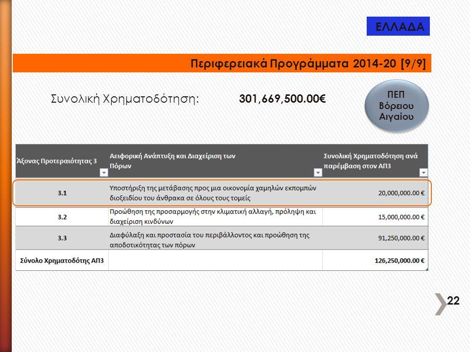 Περιφερειακά Προγράμματα 2014-20 [9/9] ΠΕΠ Βόρειου Αιγαίου Συνολική Χρηματοδότηση: 301,669,500.00€ ΕΛΛΑΔΑ 22
