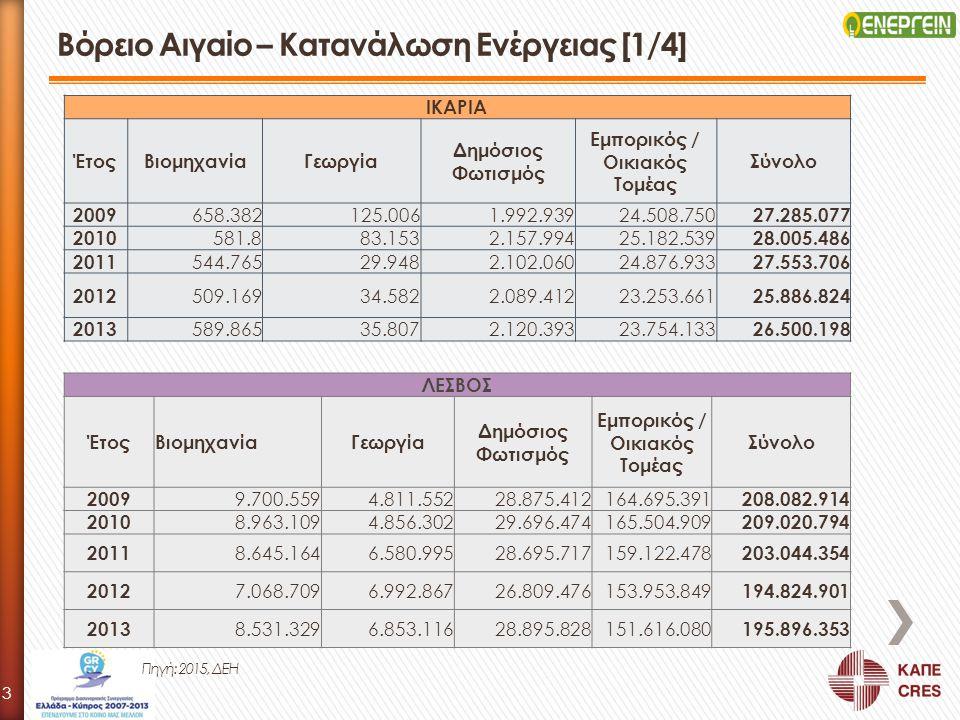 Βόρειο Αιγαίο – Κατανάλωση Ενέργειας [1/4] ΙΚΑΡΙΑ ΈτοςΒιομηχανίαΓεωργία Δημόσιος Φωτισμός Εμπορικός / Οικιακός Τομέας Σύνολο 2009 658.382125.0061.992.