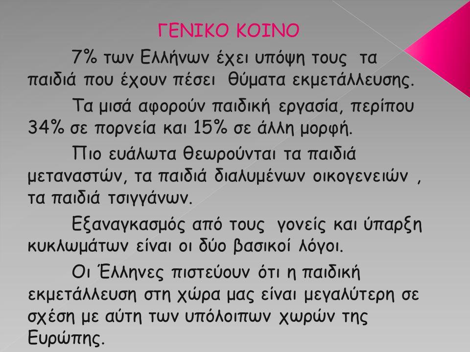 ΓΕΝΙΚΟ ΚΟΙΝΟ 7% των Ελλήνων έχει υπόψη τους τα παιδιά που έχουν πέσει θύματα εκμετάλλευσης. Τα μισά αφορούν παιδική εργασία, περίπου 34% σε πορνεία κα