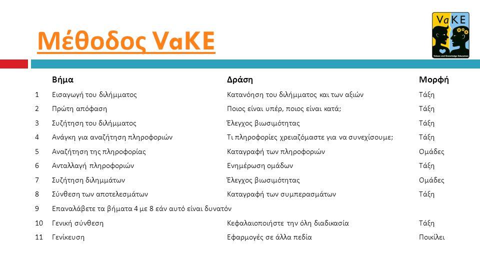 Μέθοδος VaKE Βήμα Δράση Μορφή 1 Εισαγωγή του διλήμματος Κατανόηση του διλήμματος και των αξιών Τάξη 2 Πρώτη απόφαση Ποιος είναι υπέρ, ποιος είναι κατά