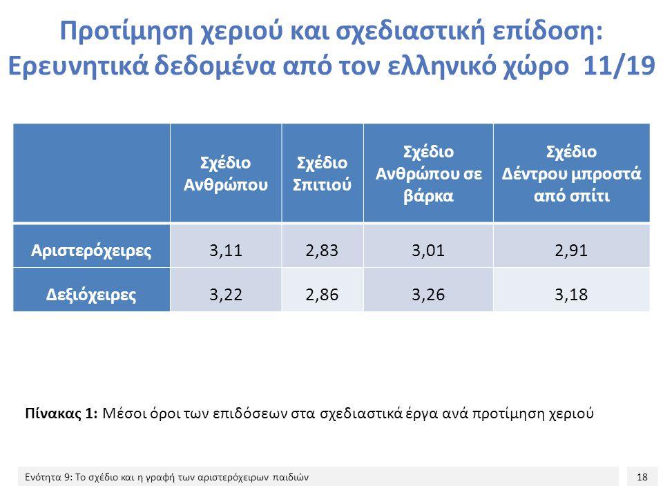 18 Ενότητα 9: Το σχέδιο και η γραφή των αριστερόχειρων παιδιών Προτίμηση χεριού και σχεδιαστική επίδοση: Ερευνητικά δεδομένα από τον ελληνικό χώρο 11/19 Πίνακας 1: Μέσοι όροι των επιδόσεων στα σχεδιαστικά έργα ανά προτίμηση χεριού Σχέδιο Ανθρώπου Σχέδιο Σπιτιού Σχέδιο Ανθρώπου σε βάρκα Σχέδιο Δέντρου μπροστά από σπίτι Αριστερόχειρες3,112,833,012,91 Δεξιόχειρες3,222,863,263,18