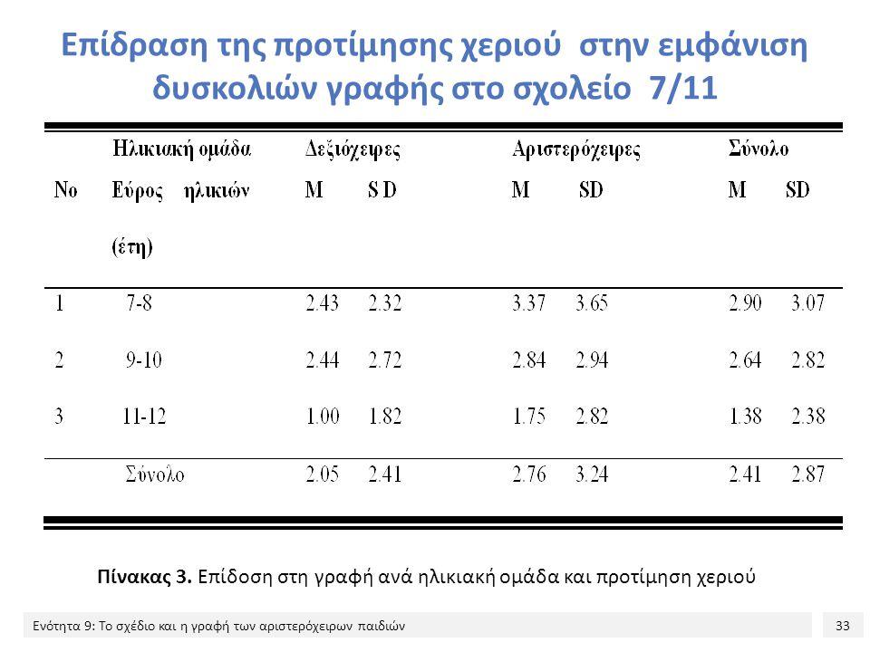 33 Ενότητα 9: Το σχέδιο και η γραφή των αριστερόχειρων παιδιών Επίδραση της προτίμησης χεριού στην εμφάνιση δυσκολιών γραφής στο σχολείο 7/11 Πίνακας 3.