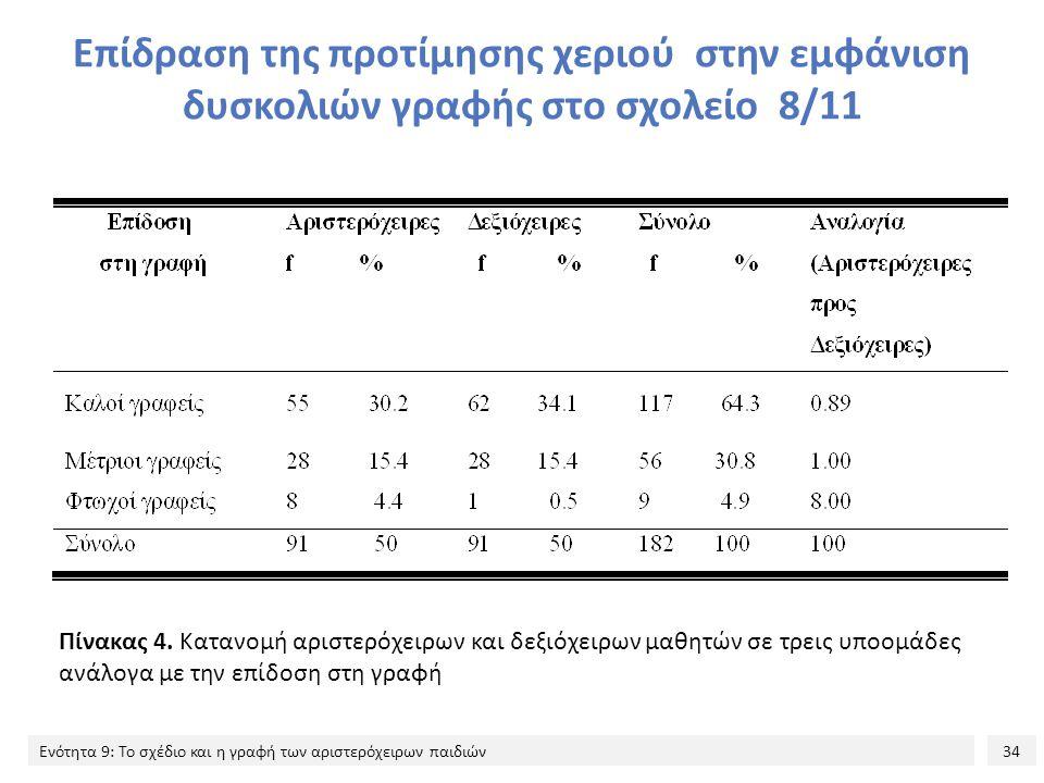 34 Ενότητα 9: Το σχέδιο και η γραφή των αριστερόχειρων παιδιών Επίδραση της προτίμησης χεριού στην εμφάνιση δυσκολιών γραφής στο σχολείο 8/11 Πίνακας 4.