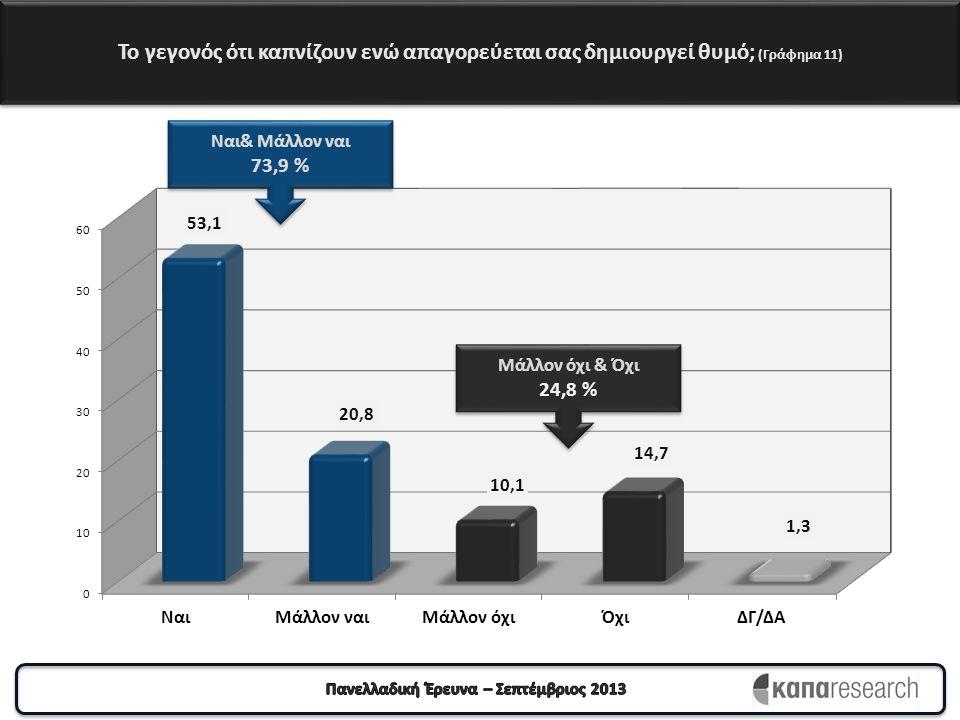 Το γεγονός ότι καπνίζουν ενώ απαγορεύεται σας δημιουργεί θυμό; (Γράφημα 11) Ναι& Μάλλον ναι 73,9 % Ναι& Μάλλον ναι 73,9 % Μάλλον όχι & Όχι 24,8 % Μάλλ