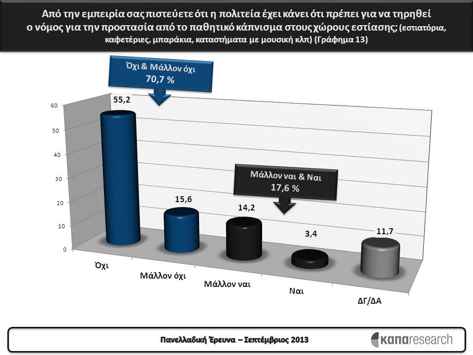 Από την εμπειρία σας πιστεύετε ότι η πολιτεία έχει κάνει ότι πρέπει για να τηρηθεί ο νόμος για την προστασία από το παθητικό κάπνισμα στους χώρους εστίασης; (εστιατόρια, καφετέριες, μπαράκια, καταστήματα με μουσική κλπ) (Γράφημα 13) Όχι & Μάλλον όχι 70,7 % Όχι & Μάλλον όχι 70,7 % Μάλλον ναι & Ναι 17,6 % Μάλλον ναι & Ναι 17,6 %