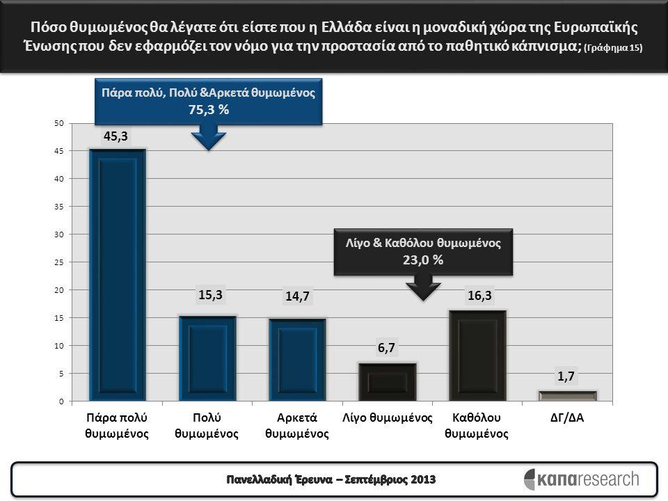 Πόσο θυμωμένος θα λέγατε ότι είστε που η Ελλάδα είναι η μοναδική χώρα της Ευρωπαϊκής Ένωσης που δεν εφαρμόζει τον νόμο για την προστασία από το παθητι