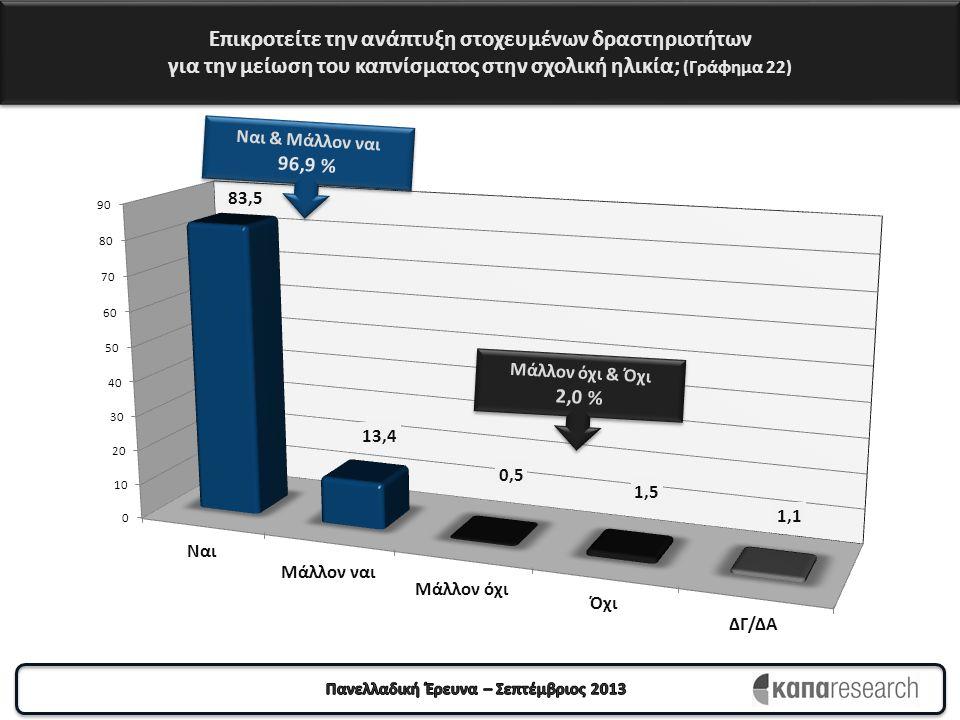 Επικροτείτε την ανάπτυξη στοχευμένων δραστηριοτήτων για την μείωση του καπνίσματος στην σχολική ηλικία; (Γράφημα 22) Ναι & Μάλλον ναι 96,9 % Ναι & Μάλλον ναι 96,9 % Μάλλον όχι & Όχι 2,0 % Μάλλον όχι & Όχι 2,0 %