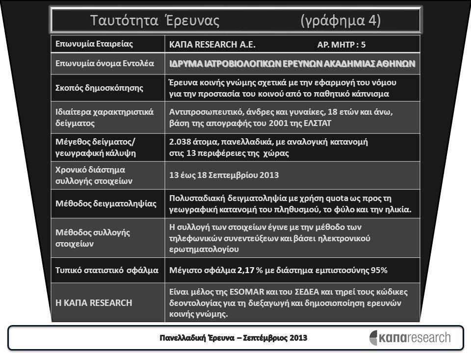 Πόσο θυμωμένος θα λέγατε ότι είστε που η Ελλάδα είναι η μοναδική χώρα της Ευρωπαϊκής Ένωσης που δεν εφαρμόζει τον νόμο για την προστασία από το παθητικό κάπνισμα; (Γράφημα 15) Πάρα πολύ, Πολύ &Αρκετά θυμωμένος 75,3 % Πάρα πολύ, Πολύ &Αρκετά θυμωμένος 75,3 % Λίγο & Καθόλου θυμωμένος 23,0 % Λίγο & Καθόλου θυμωμένος 23,0 %