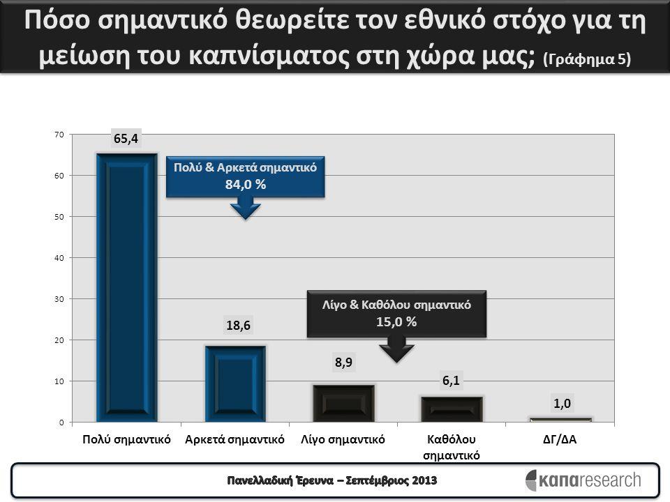 Πόσο σημαντικό θεωρείτε τον εθνικό στόχο για τη μείωση του καπνίσματος στη χώρα μας; (Γράφημα 5) Πολύ & Αρκετά σημαντικό 84,0 % Πολύ & Αρκετά σημαντικ