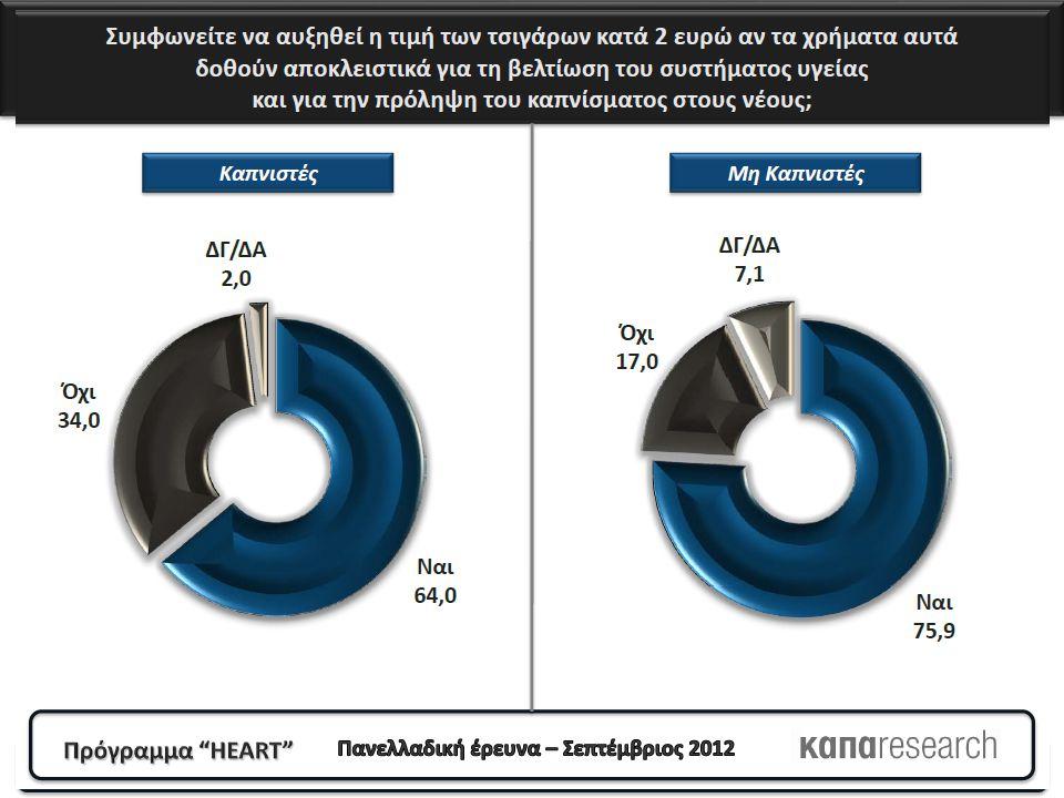 Ο δήμαρχος της περιοχής που κατοικείτε πιστεύετε συνέβαλλε στην τήρηση του νόμου για την προστασία από το παθητικό κάπνισμα; (Γράφημα 20) Όχι & Μάλλον όχι 60,9 % Όχι & Μάλλον όχι 60,9 % Μάλλον ναι & Ναι 26,3 % Μάλλον ναι & Ναι 26,3 %