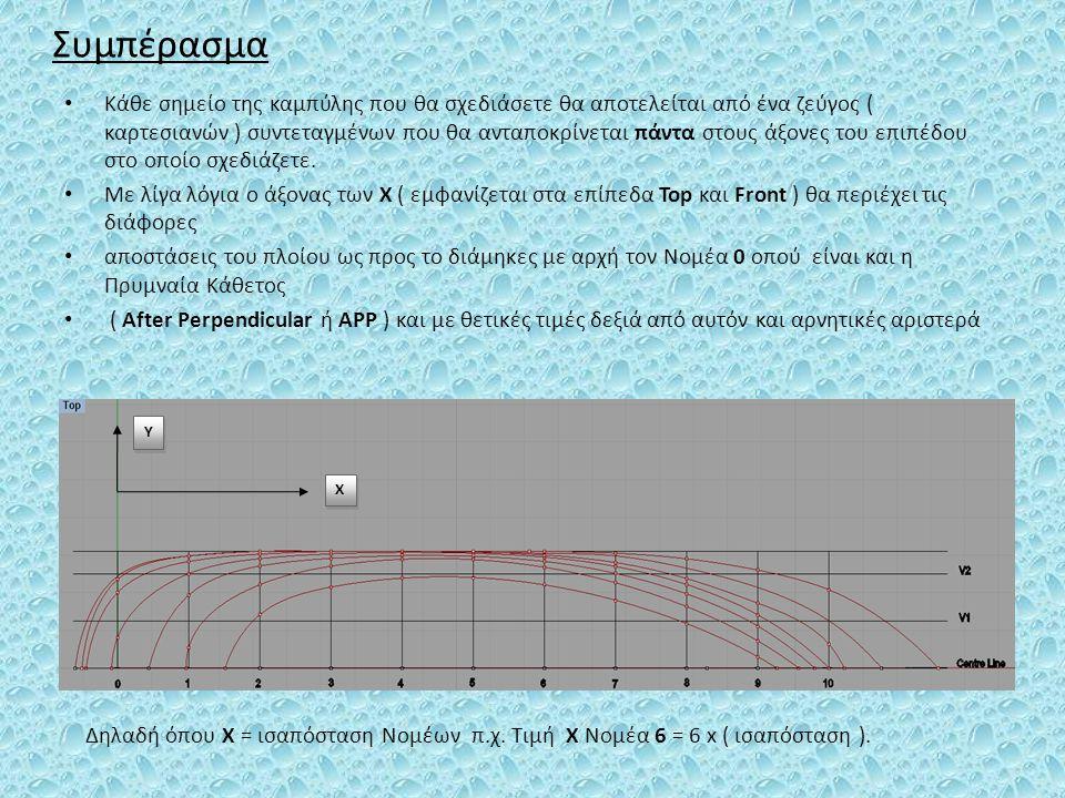 Συμπέρασμα Κάθε σημείο της καμπύλης που θα σχεδιάσετε θα αποτελείται από ένα ζεύγος ( καρτεσιανών ) συντεταγμένων που θα ανταποκρίνεται πάντα στους άξ