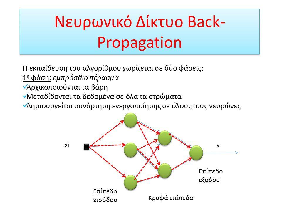 Αρχιτεκτονικές Νευρωνικών Δικτύων Οι αρχιτεκτονικές που χρησιμοποιήθηκαν είναι δύο:  Τεχνητά Νευρωνικά Δίκτυα Προώθησης με Ανάδραση (Backpropagation feed-forward Neural Networks)  Τεχνητά Νευρωνικά Δίκτυα Ακτινικής Συνάρτησης Βάσης (Radial-basis Function Neural Networks)
