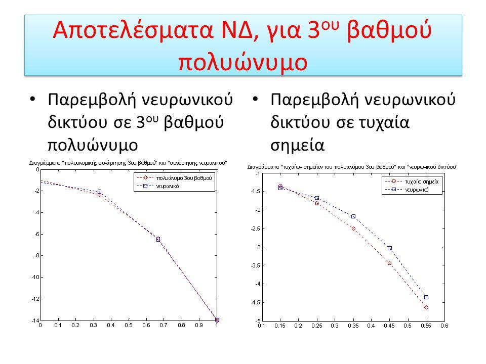 Παρεμβολή 3 ου βαθμού πολυώνυμο Για την παρεμβολή 3 ου βαθμού συνάρτησης χρειάζονται 4 σημεία. Συνάρτηση Δημιουργίας net1=newff(p,v,[1 2 1],{'tansig',