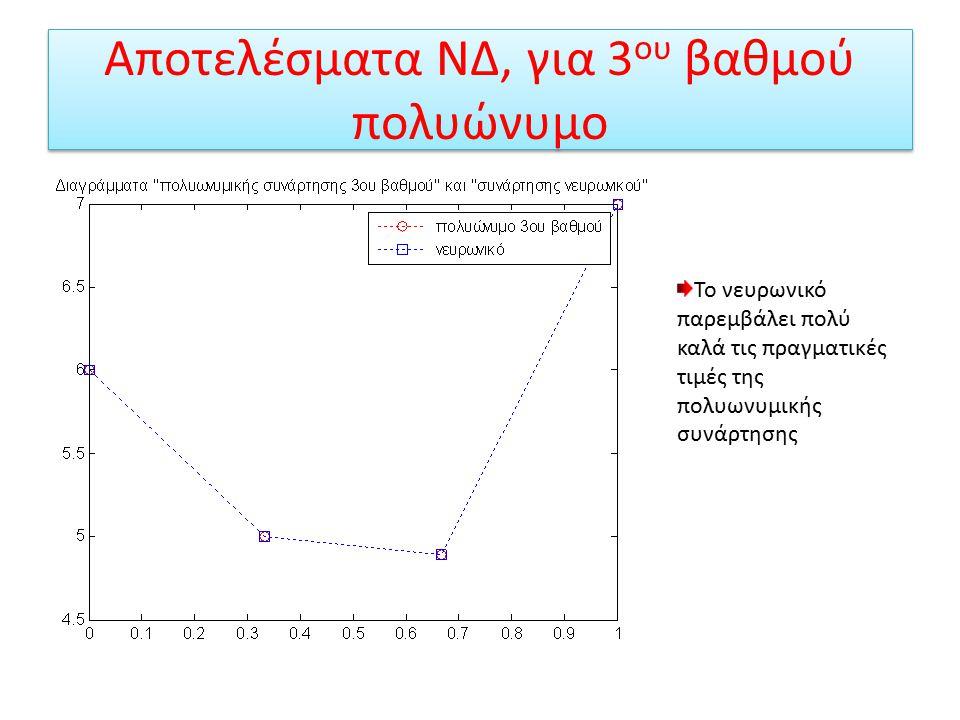 Αποτελέσματα ΝΔ, για 3 ου βαθμού πολυώνυμο Παρεμβολή νευρωνικού δικτύου σε 3 ου βαθμού πολυώνυμο Παρεμβολή νευρωνικού δικτύου σε τυχαία σημεία