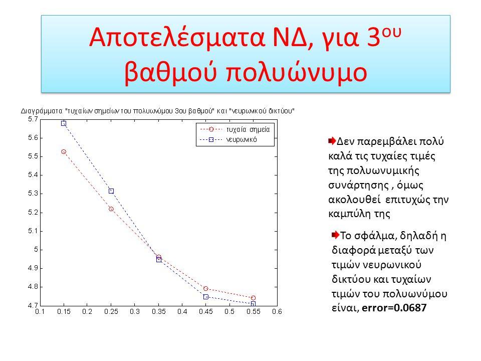 Αποτελέσματα ΝΔ, για 3 ου βαθμού πολυώνυμο Το νευρωνικό παρεμβάλει πολύ καλά τις πραγματικές τιμές της πολυωνυμικής συνάρτησης
