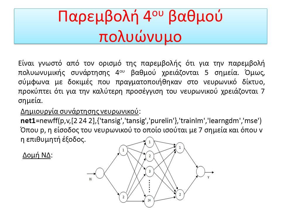 Αποτελέσματα ΝΔ, για 3 ου βαθμού πολυώνυμο Δεν παρεμβάλει πολύ καλά τις τυχαίες τιμές της πολυωνυμικής συνάρτησης, όμως ακολουθεί επιτυχώς την καμπύλη της Το σφάλμα, δηλαδή η διαφορά μεταξύ των τιμών νευρωνικού δικτύου και τυχαίων τιμών του πολυωνύμου είναι, error=0.0687