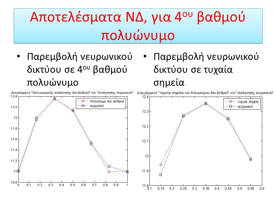Παρεμβολή 4 ου βαθμού πολυώνυμο Είναι γνωστό από τον ορισμό της παρεμβολής ότι για την παρεμβολή πολυωνυμικής συνάρτησης 4 ου βαθμού χρειάζονται 5 σημεία.