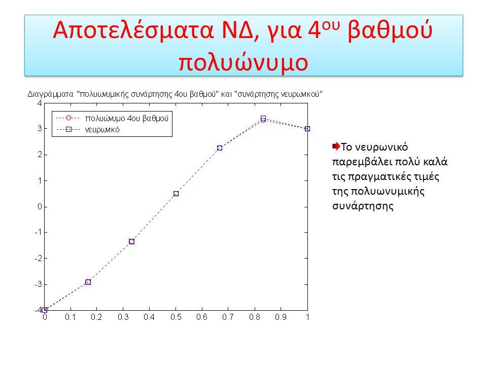 Αποτελέσματα ΝΔ, για 4 ου βαθμού πολυώνυμο Παρεμβολή νευρωνικού δικτύου σε 4 ου βαθμού πολυώνυμο Παρεμβολή νευρωνικού δικτύου σε τυχαία σημεία