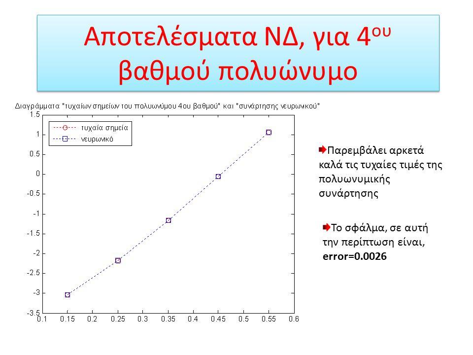 Αποτελέσματα ΝΔ, για 4 ου βαθμού πολυώνυμο Το νευρωνικό παρεμβάλει πολύ καλά τις πραγματικές τιμές της πολυωνυμικής συνάρτησης