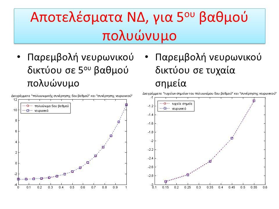 Παρεμβολή 5 ου βαθμού πολυώνυμο Είναι γνωστό από τον ορισμό της παρεμβολής ότι για την παρεμβολή πολυωνυμικής συνάρτησης 5 ου βαθμού χρειάζονται 6 σημ