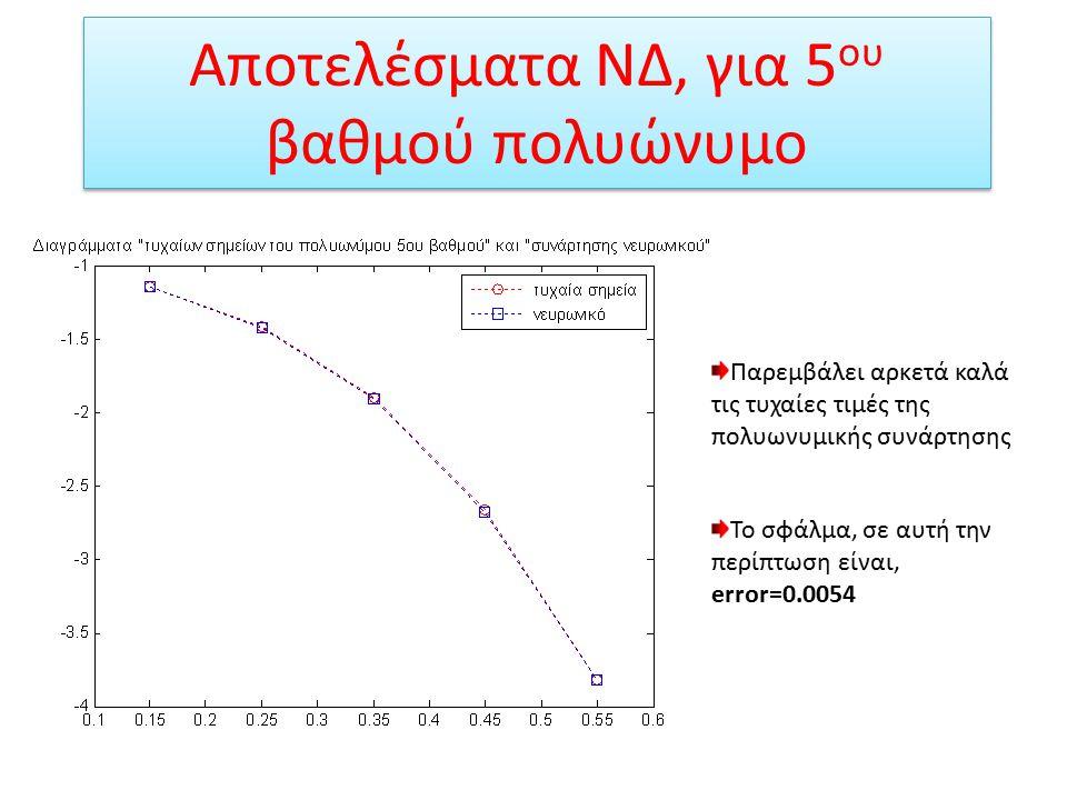 Αποτελέσματα ΝΔ, για 5 ου βαθμού πολυώνυμο Το νευρωνικό παρεμβάλει πολύ καλά τις πραγματικές τιμές της πολυωνυμικής συνάρτησης