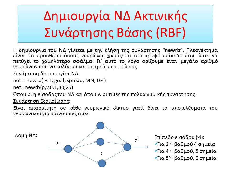 Αποτελέσματα ΝΔ, για 5 ου βαθμού πολυώνυμο Παρεμβάλει αρκετά καλά τις τυχαίες τιμές της πολυωνυμικής συνάρτησης Το σφάλμα, σε αυτή την περίπτωση είναι, error=0.0054