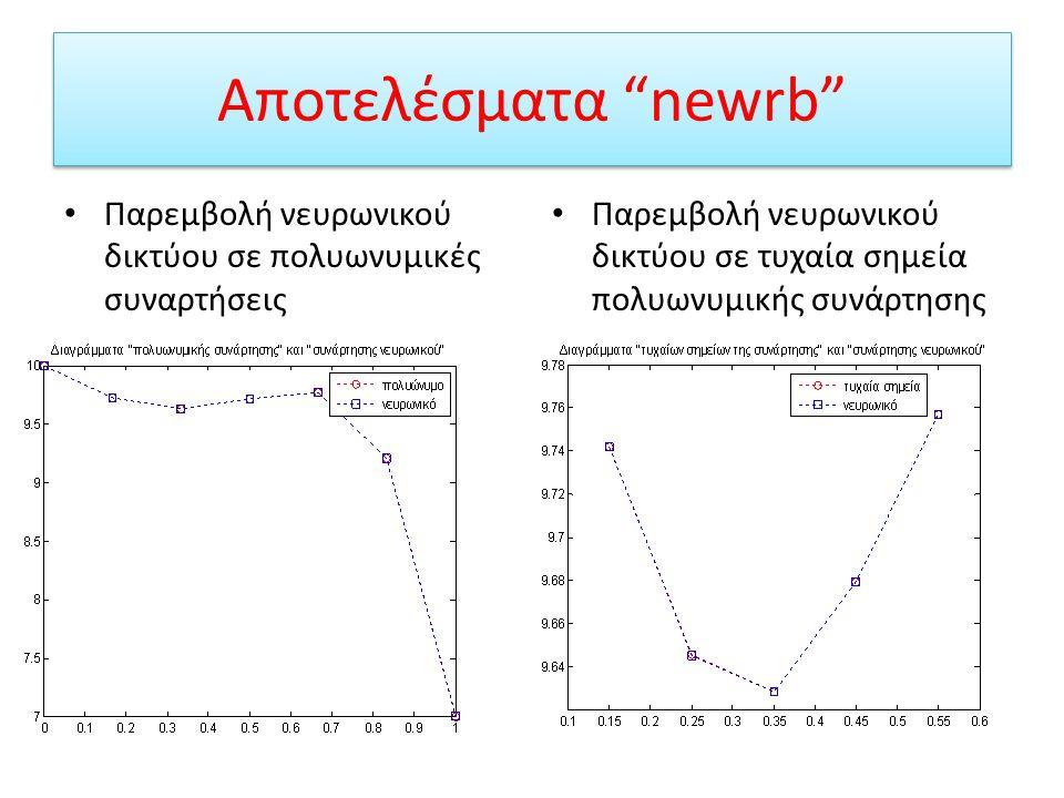 """Δημιουργία ΝΔ Ακτινικής Συνάρτησης Βάσης (RBF) Η δημιουργία του ΝΔ γίνεται με την κλήση της συνάρτησης """"newrb"""". Πλεονέκτημα είναι ότι προσθέτει όσους"""