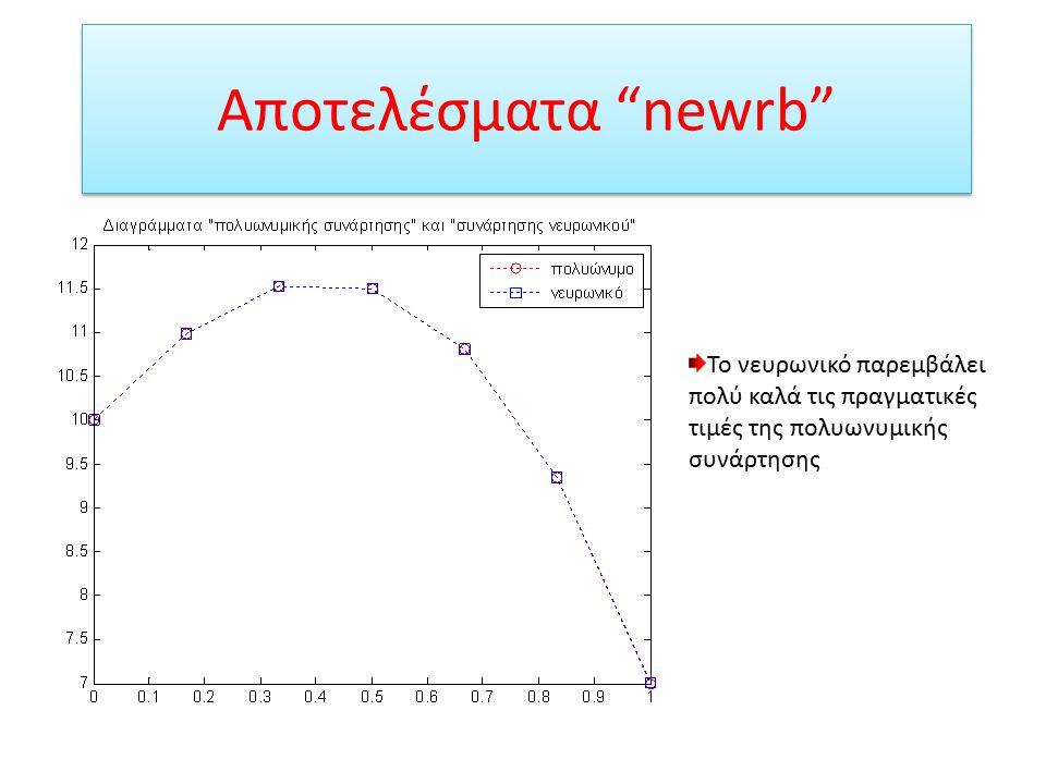 Αποτελέσματα newrb Παρεμβολή νευρωνικού δικτύου σε πολυωνυμικές συναρτήσεις Παρεμβολή νευρωνικού δικτύου σε τυχαία σημεία πολυωνυμικής συνάρτησης