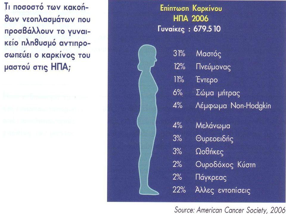 ΠΡΩΤΟΓΕΝΗΣ – ΔΕΥΤΕΡΟΓΕΝΗΣ ΠΡΟΛΗΨΗ ΚΑΡΚΙΝΟΥ ΜΑΣΤΟΥ Πρωτογενής πρόληψη: οι ενέργειες που αποσκοπούν στην παρεμπόδιση ανάπτυξης της νόσου Δευτερογενής πρόληψη: η προσπάθεια έγκαιρης διάγνωσης ενός καρκίνου σε «πρώιμο» στάδιο ώστε να πετύχουμε ίαση της νόσου