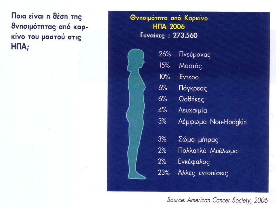 ΕΝΔΕΙΞΕΙΣ ΜΑΓΝΗΤΙΚΗΣ ΜΑΣΤΟΓΡΑΦΙΑΣ (α) Ασθενείς υψηλού κινδύνου και φορείς μετάλλαξης στα ογκογονίδια BRCA1-2 Ασθενείς με πολύ πυκνούς μαστούς Όταν υπάρχουν ενθέματα σιλικόνης Όταν υπάρχουν ευρήματα καρκίνου (π.χ διηθημένοι λεμφαδένες) και η μαστογραφία δεν αναδεικνύει την πρωτοπαθή βλάβη Για αποκλεισμό άλλων εστιών (ιδίως σε πυκνούς μαστούς)όταν σχεδιάζεται συντηρητική χειρουργική επέμβαση